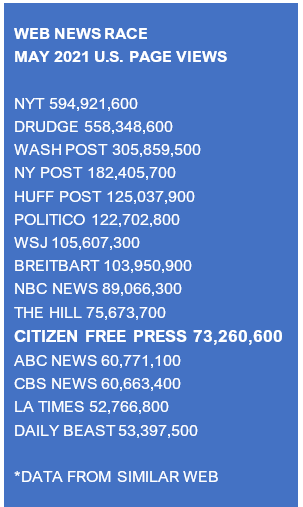 Citizen Free Press passes LA Times, ABC News, CBS News in May Traffic Race… CFP is #11 and rising…