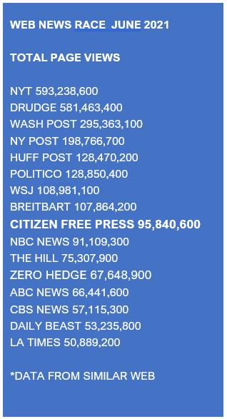 Citizen Free Press passes The Hill, Zero Hedge, NBC News in June Traffic Race…