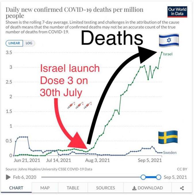 [Image: israel-sweden-covid-chart.jpg]